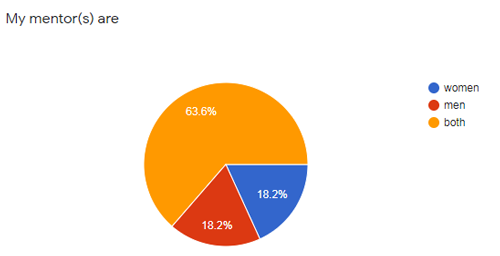 mentor poll results 1