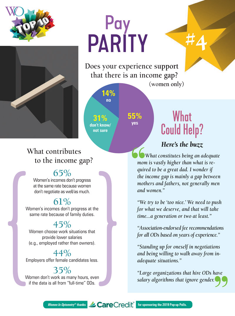 Pay Parity Poll Results