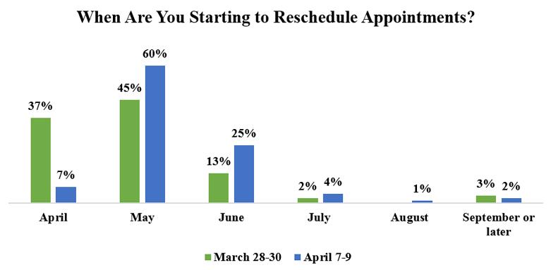 5th coronavirus survey rescheduling patients