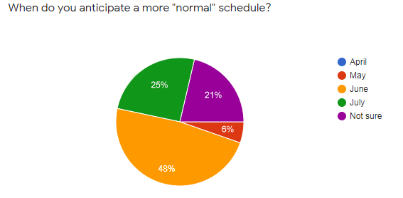 new habits poll normal schedule